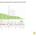 11. Share of renewables in power generation (incl. large hydro) in the G20