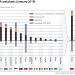 Figure_4_Coal plants 2019