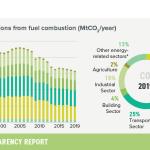 3-annual-emissions