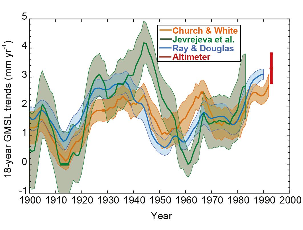 radiocarbon dating Archeologie definitie