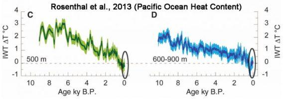 pacific ocean heat content