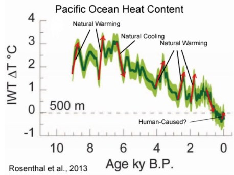 Annotated graph from Rosenthal et al. (2013) illustrating the steep amplitude of natural variations in ocean heat