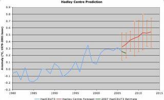 Hadley Centre Climate Prediction