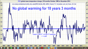 The Great Pause lengthens again: Global temperature update: The Pause is now 18 years 3 months (219 months)
