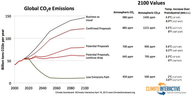 Graphs-Possibilities for a Global Climate Deal