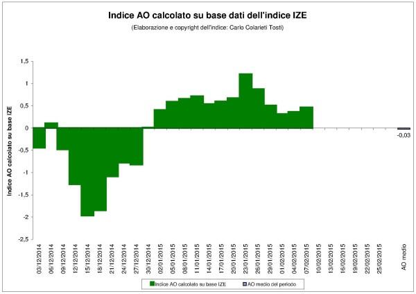 2014_GRIB_Indice_AO_su_base_dati_indice_IZE
