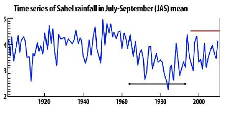 Fig_6 Sahel Rainfall