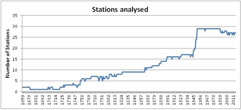 Figura 2 – Numero di stazioni utilizzate nell'analisi
