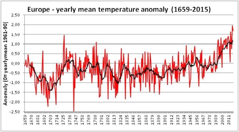 Figura 3 – Anomalia media rispetto alla temperatura media annua del trentennio 1961-1990. La linea nera è la media mobile con periodo 10 anni e serve per allisciare la variabilità di breve periodo.