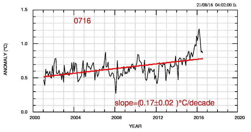 Fig.1: Grafico dell'anomalia di temperature del dataset NOAA dal 2001 a luglio 2016.