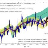 Clima: I Modelli a CO2 continuano a mostrare la loro inadeguatezza