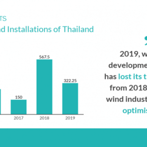 Wind Energy Sector Likely to Benefit from Thailand's New Power Development Plan (PDP)