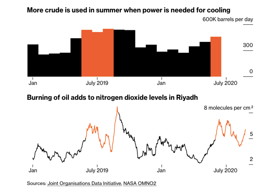 Saudi Arabia: Hotter Summers, Fossil Fuel Bailouts, and the Production of Blue Ammonia