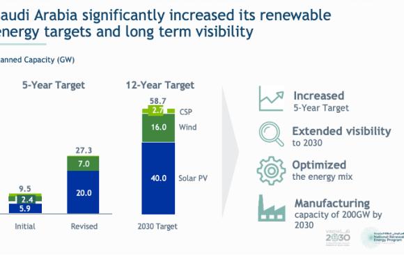 Climate Policy Recommendation: Strengthen Saudi Arabia's Renewable Energy Program