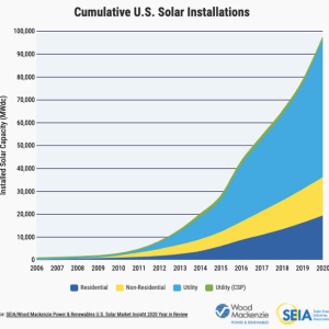 The SunShot Initiative in the US