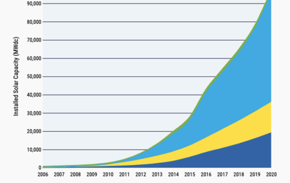 The SunShot Initiative in the US