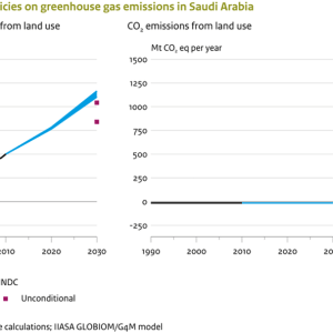 Saudi Arabia's CO2 Emissions Have Increased Over 3x Since 1990