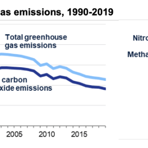 UK was First Major Economy to Embrace a Legal Obligation to Achieve Net Zero Carbon Emissions by 2050