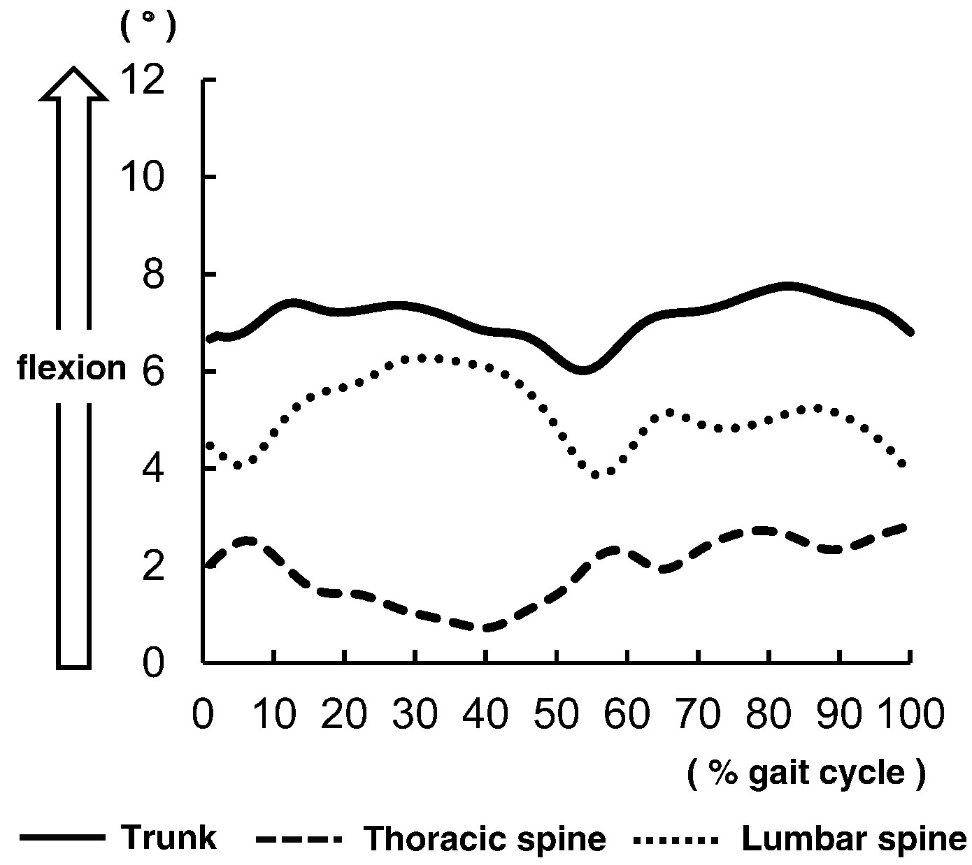 Characteristics Of Thoracic And Lumbar Movements During