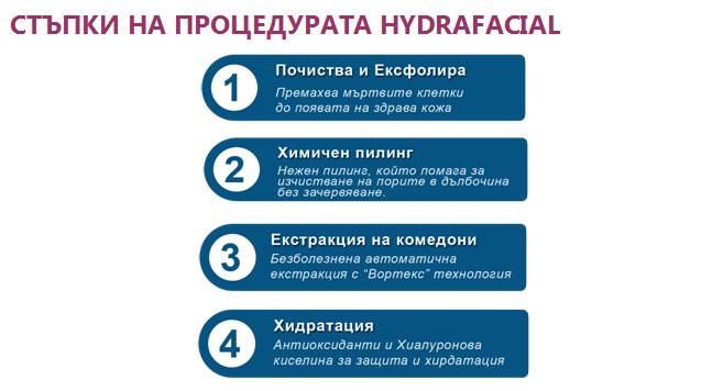процедура hydrafacial