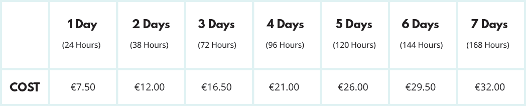 Amsterdam Weekly Travel Prices