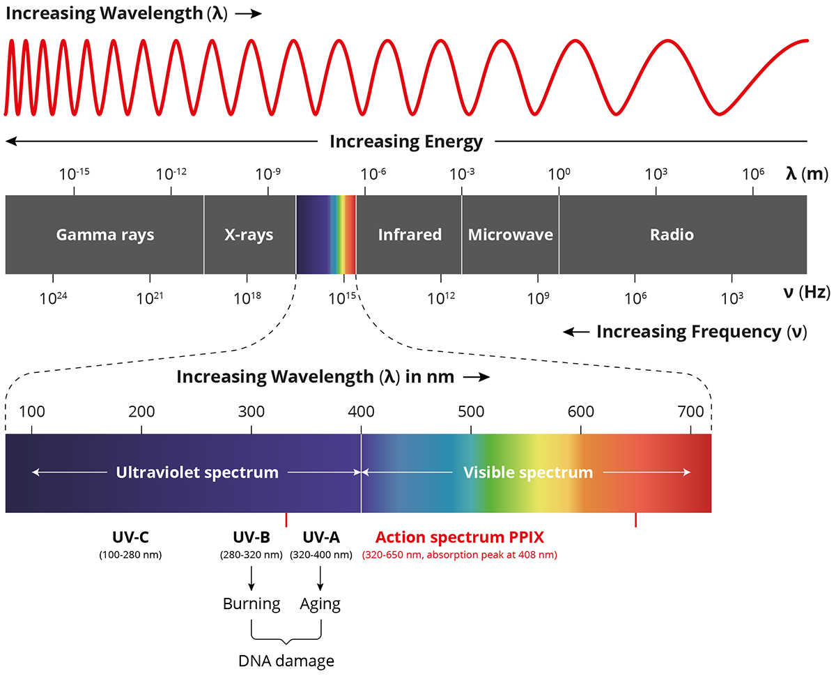 Understanding The Electromagnetic Spectrum Welcome To