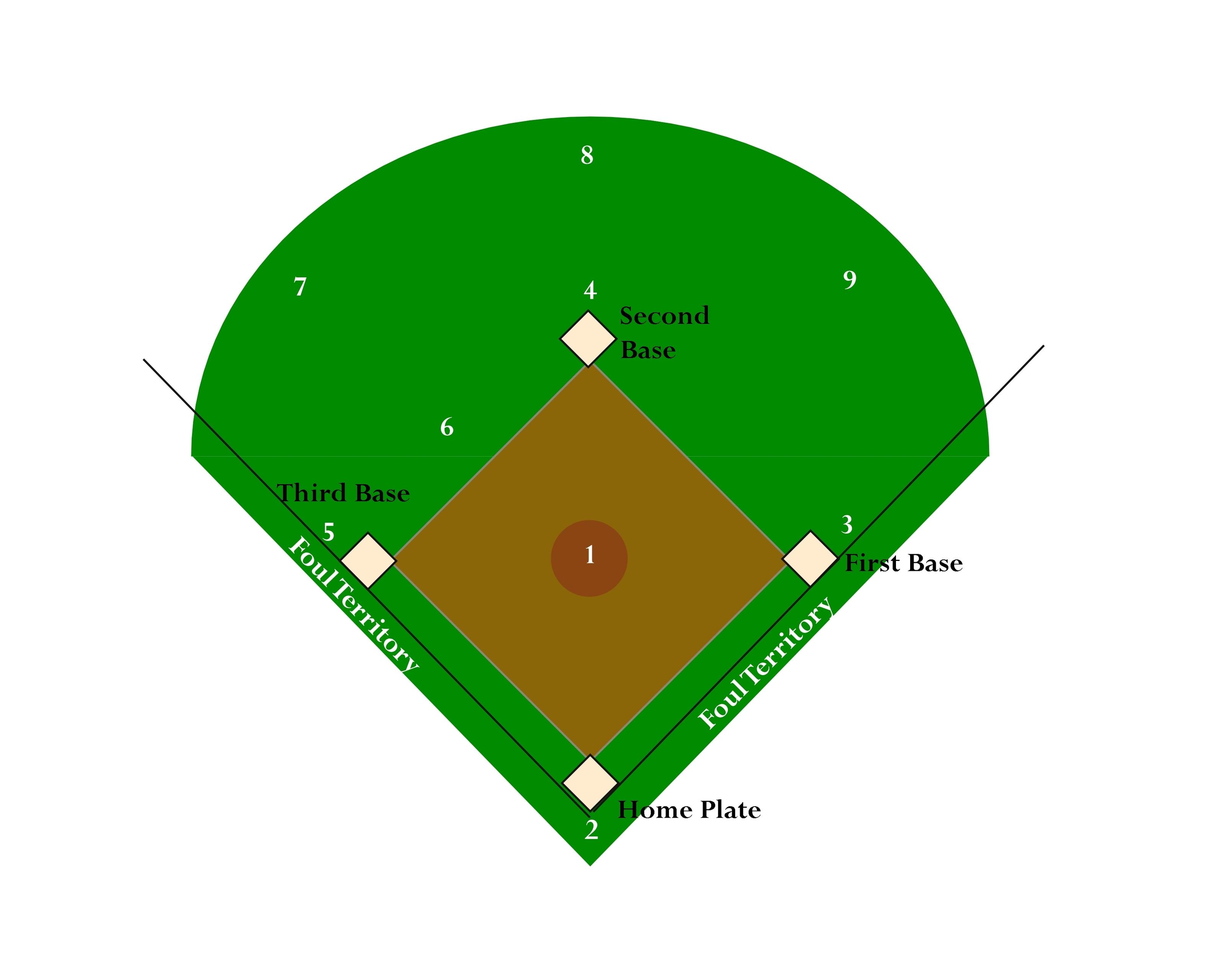 Baseball diamond softball field clipart 2 - ClipArt Best ... (3215 x 2561 Pixel)