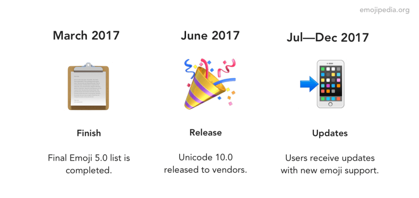 A timeline of the Emoji 5 release schedule for 2017