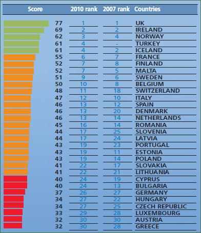 Tobacco control score