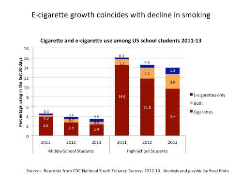 teen ecig use US