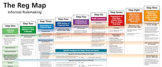FDA process
