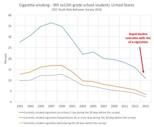 YRBS youth smoking