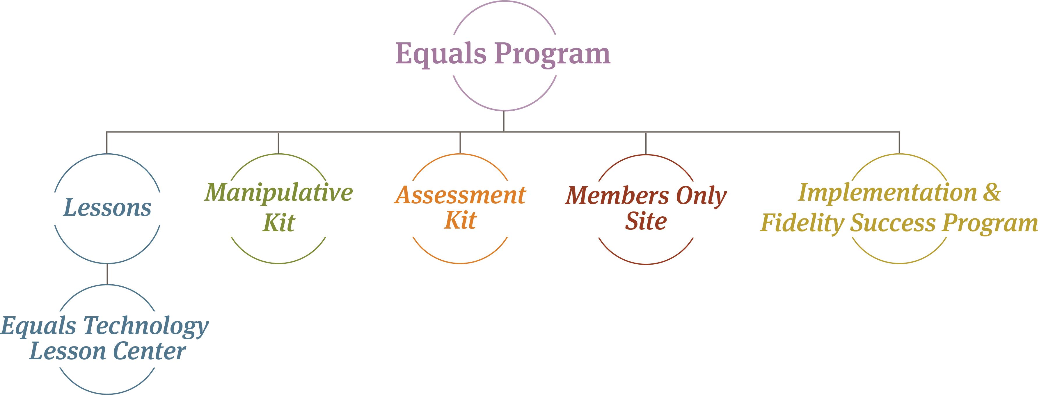 Equals Mathematics Closing The Gap