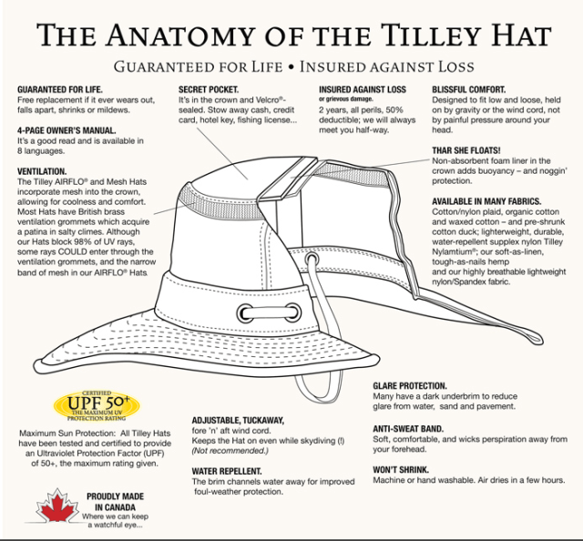 "THE TILLEY HAT ""ANATOMY"" FROM THE WEBSITE"