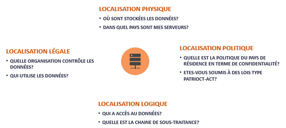 Data_localisation