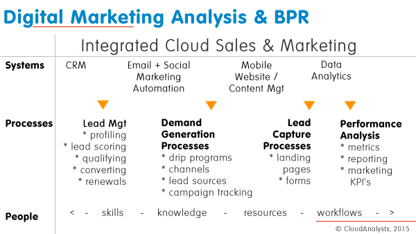 Marketing automation analysis, CloudAnalysts.com