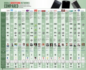 The Comprehensive Mobile Advertising Networks Comparison Guide