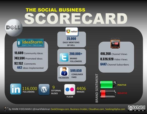 Dell Social Scorecard