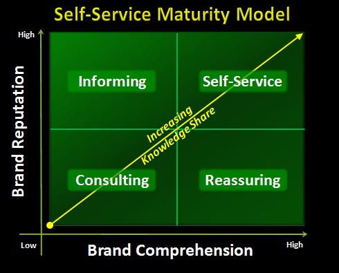saas self-service