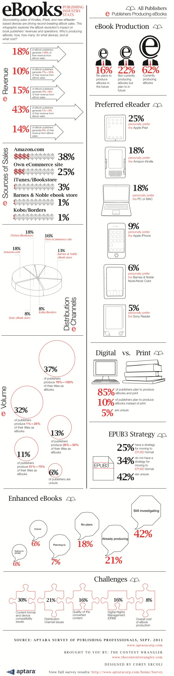 ebookinfographic2011_for_distribution
