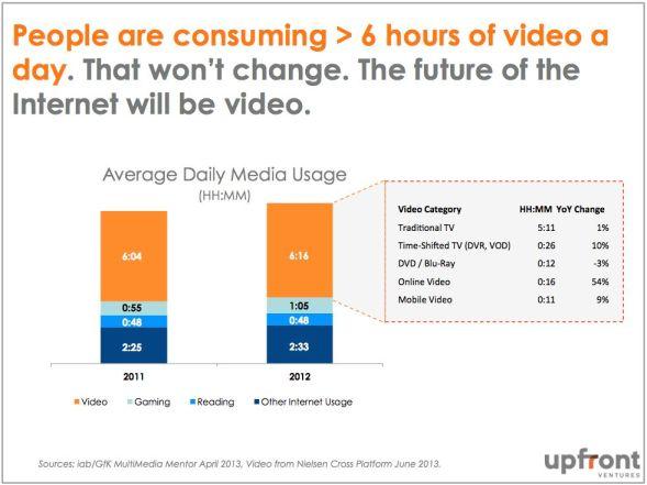 10. Video Consumption Data
