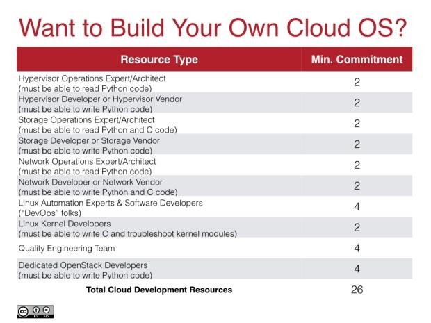 Cloud OS Development Team Requirements
