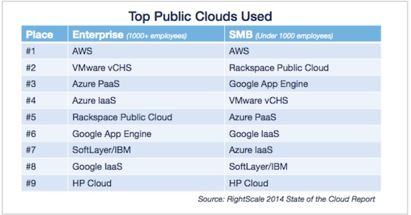 RightScale State of the Cloud 2014 on Top Public Clouds Used by Businesses
