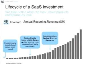 mamoon-hamid_saastr-annual-2015_SaaS-lifecycle-of-an-investment-Intercom_social-captal