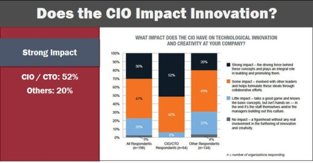 CIO innovation