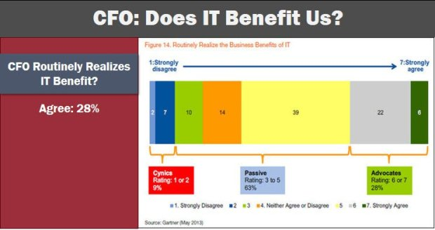 CFO View of IT