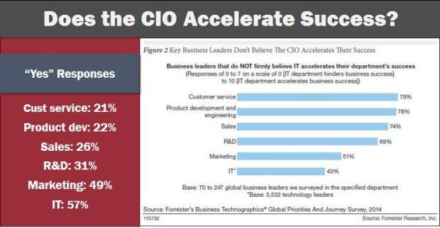 CIO Success