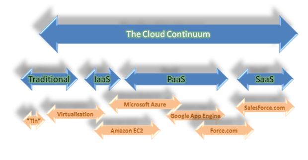 Cloud-continuum1