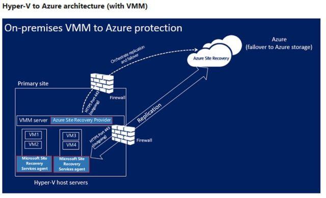 Figura 1 - Architettura di replica tra SCVMM ed Azure