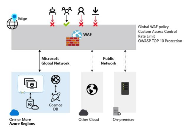 Figura 1 - Web Application Firewall policy protection